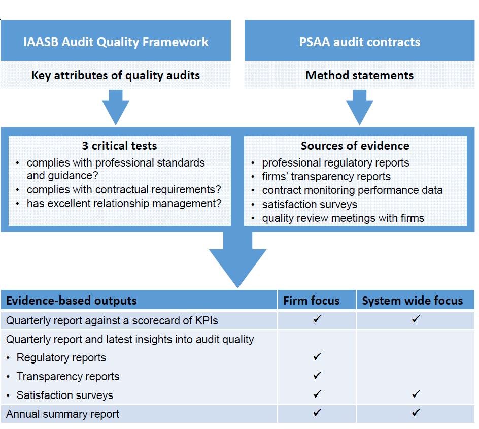 Audit quality approach diagram
