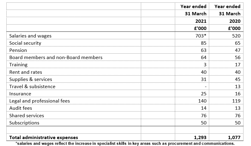 Administrative expenses year ended 31 March 2020 and 31 March 2021